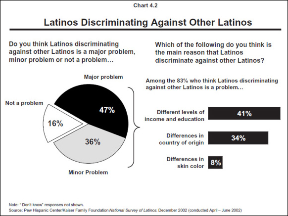 discrimination and hispanics in america Discrimination against whites still legal  discrimination in college  there are fewer asians on campus than hispanics–but asians are both way.