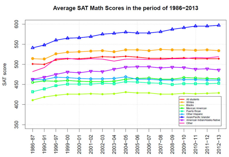 Average SAT Math Scores by Race