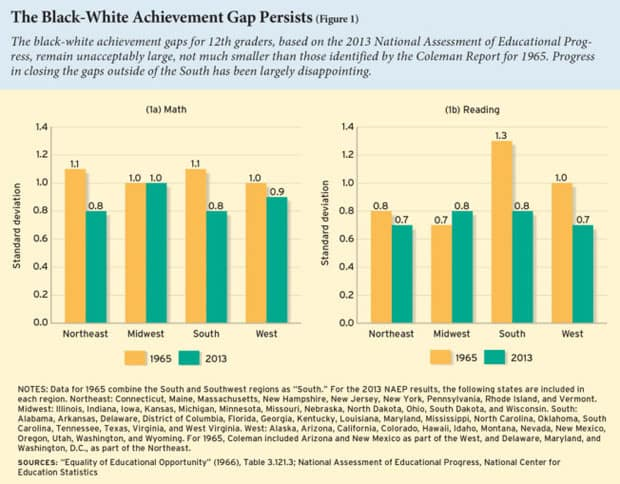 plan for closing the achievement gap for latino students Closing the achievement gap: two views from current research eric digest historically, we have tried to raise the achievement level of low-achieving minority and.