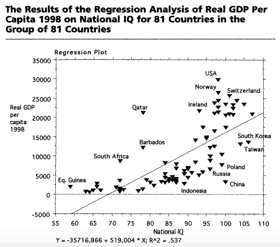 National IQ and Real GDP Per Capita