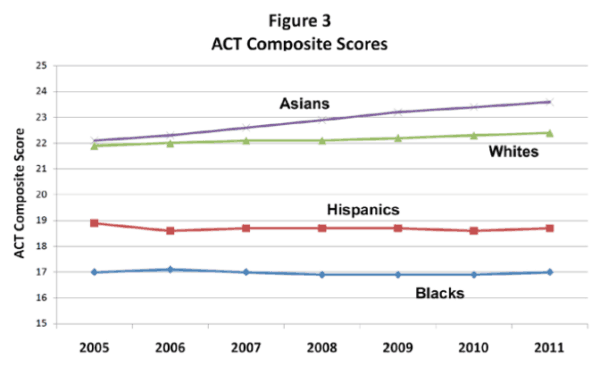 ACT Scores Figure Three