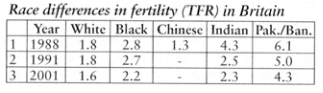 Race Differences in Fertility in Britain