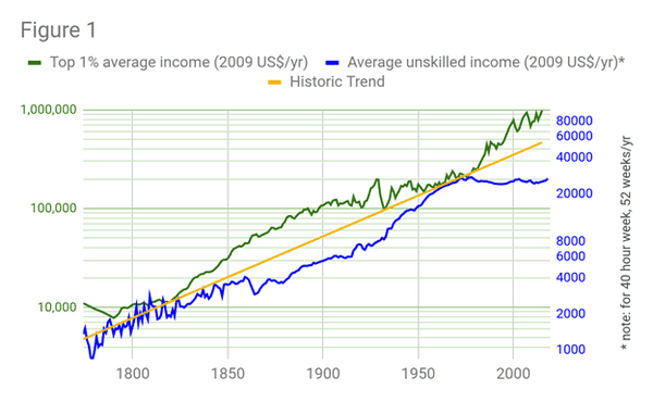 Income in America Graph
