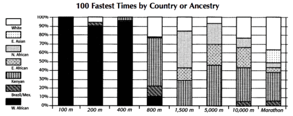 100 Fastest Times by Country or Ancestry
