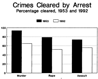 Crimes Cleared by Arrest