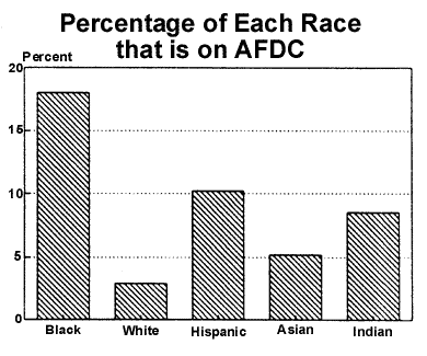 Share of Each Race on AFDC